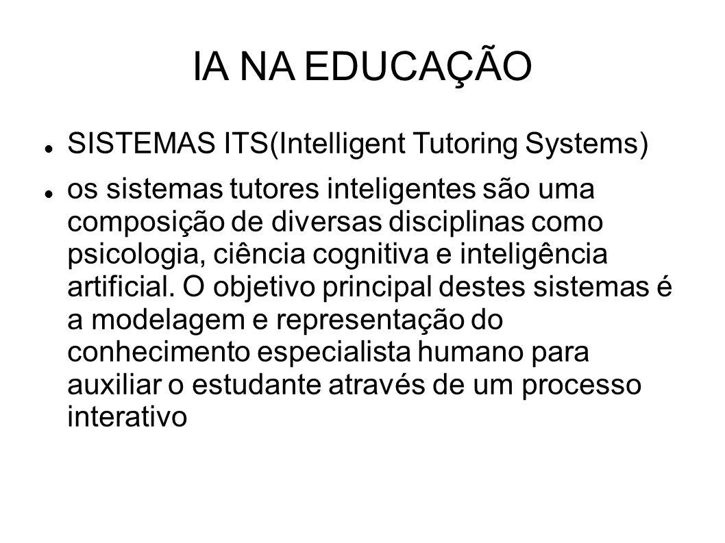 IA NA EDUCAÇÃO SISTEMAS ITS(Intelligent Tutoring Systems) os sistemas tutores inteligentes são uma composição de diversas disciplinas como psicologia, ciência cognitiva e inteligência artificial.