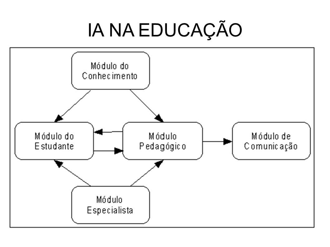 IA NA EDUCAÇÃO