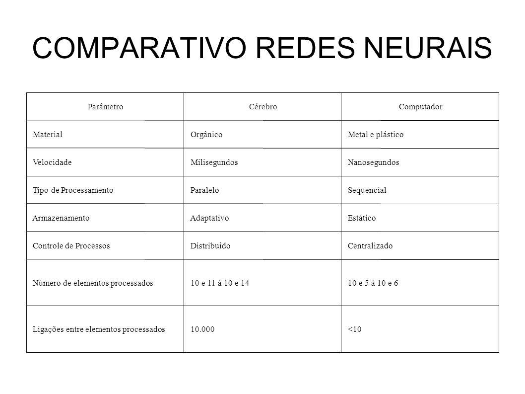 COMPARATIVO REDES NEURAIS <10 10.000 Ligações entre elementos processados 10 e 5 à 10 e 6 10 e 11 à 10 e 14 Número de elementos processados Centraliza