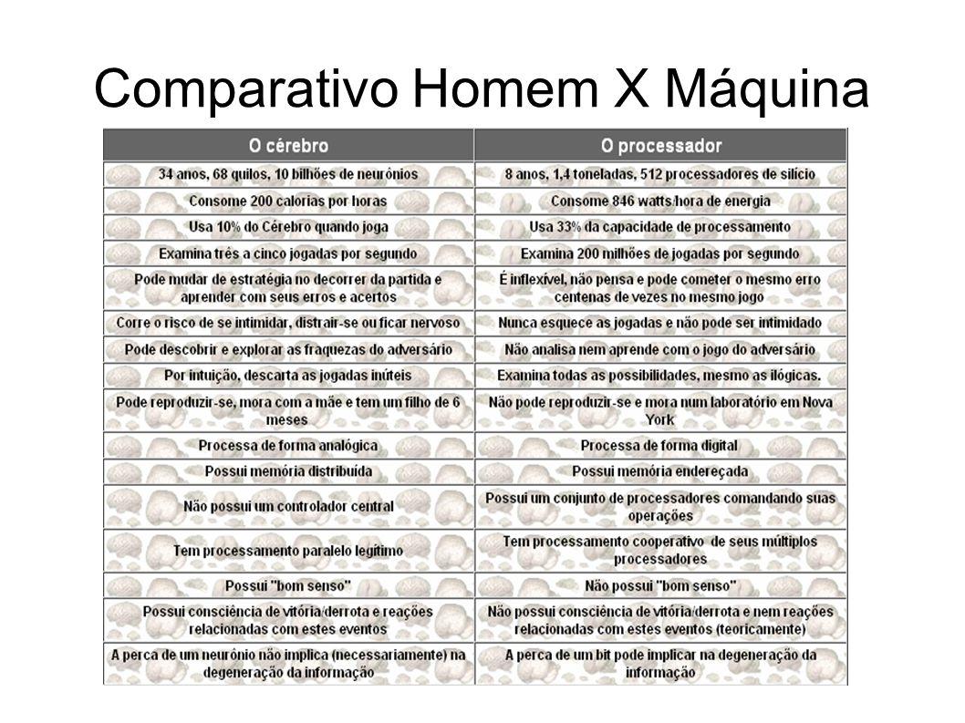 Comparativo Homem X Máquina