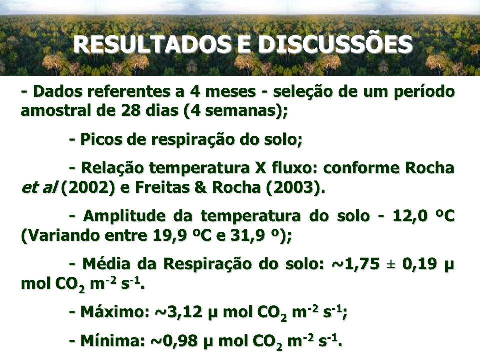 - Dados referentes a 4 meses - seleção de um período amostral de 28 dias (4 semanas); - Picos de respiração do solo; - Relação temperatura X fluxo: co