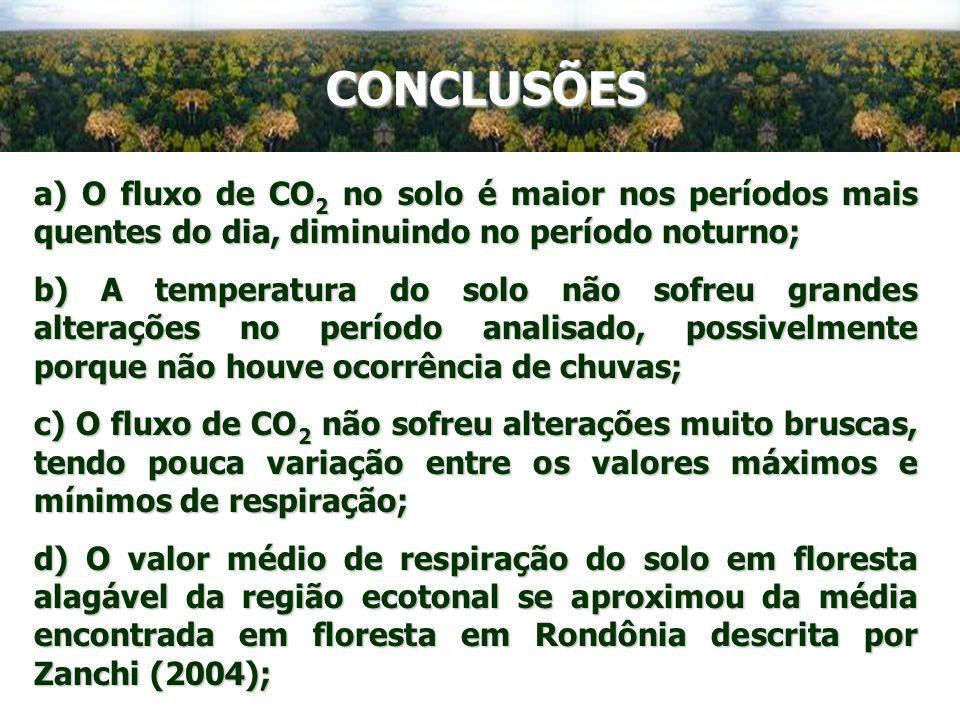 CONCLUSÕES a) O fluxo de CO 2 no solo é maior nos períodos mais quentes do dia, diminuindo no período noturno; b) A temperatura do solo não sofreu gra