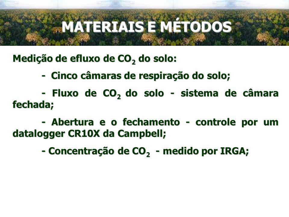 Medição de efluxo de CO 2 do solo: - Cinco câmaras de respiração do solo; - Fluxo de CO 2 do solo - sistema de câmara fechada; - Abertura e o fechamen