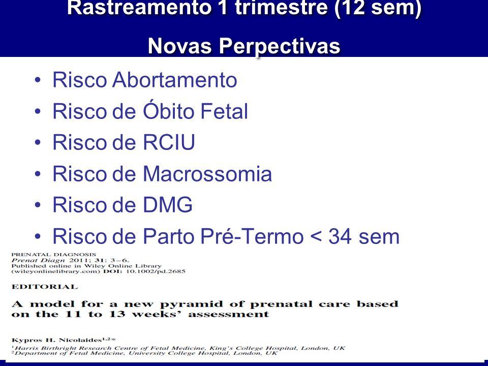 Risco Abortamento Risco de Óbito Fetal Risco de RCIU Risco de Macrossomia Risco de DMG Risco de Parto Pré-Termo < 34 sem Rastreamento 1 trimestre (12 sem) Novas Perpectivas Rastreamento 1 trimestre (12 sem) Novas Perpectivas
