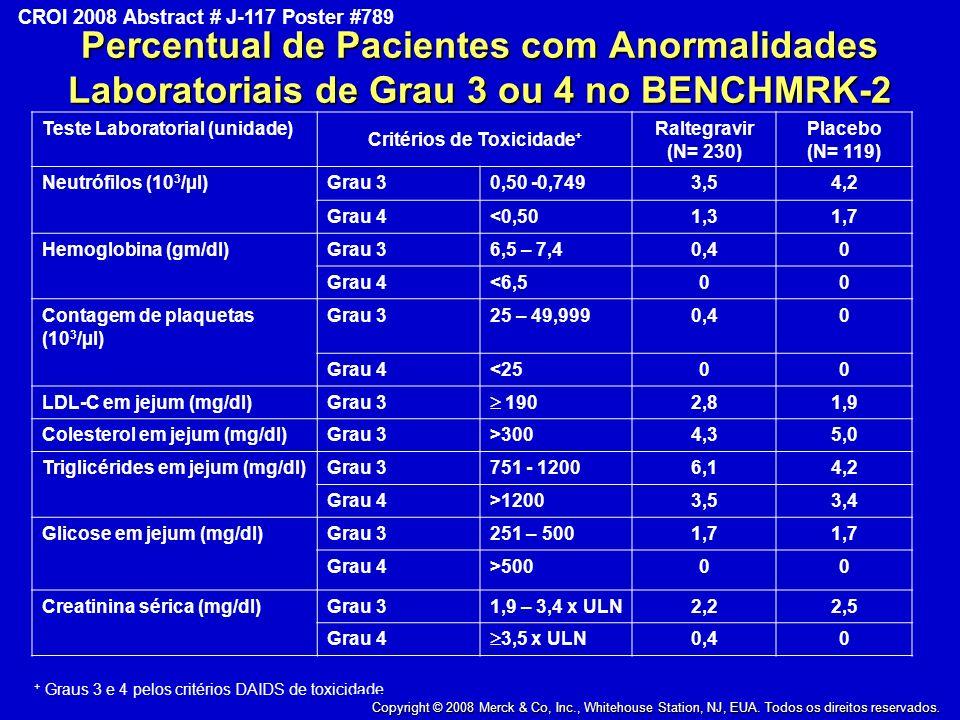 Copyright © 2008 Merck & Co., Inc., Whitehouse Station, New Jersey, USA, All Rights Reserved CROI 2008 Abstract # J-117 Poster #789 Percentual de Pacientes com Anormalidades Laboratoriais de Grau 3 ou 4 no BENCHMRK-2 Teste Laboratorial (unidade) Critérios de Toxicidade + Raltegravir (N= 230) Placebo (N= 119) Neutrófilos (10 3 /µl)Grau 30,50 -0,7493,54,2 Grau 4<0,501,31,7 Hemoglobina (gm/dl)Grau 36,5 – 7,40,40 Grau 4<6,500 Contagem de plaquetas (10 3 /µl) Grau 325 – 49,9990,40 Grau 4<2500 LDL-C em jejum (mg/dl)Grau 3 190 2,81,9 Colesterol em jejum (mg/dl)Grau 3>3004,35,0 Triglicérides em jejum (mg/dl)Grau 3751 - 12006,14,2 Grau 4>12003,53,4 Glicose em jejum (mg/dl)Grau 3251 – 5001,7 Grau 4>50000 Creatinina sérica (mg/dl)Grau 31,9 – 3,4 x ULN2,22,5 Grau 4 3,5 x ULN 0,40 + Graus 3 e 4 pelos critérios DAIDS de toxicidade.