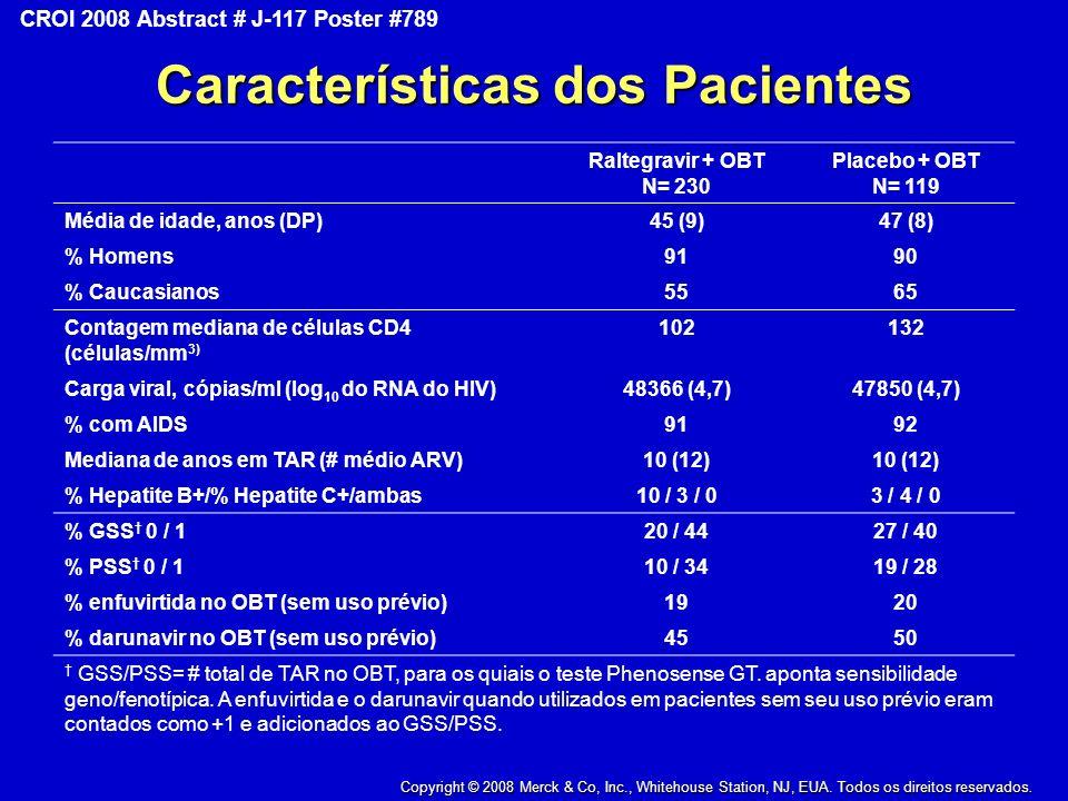 Copyright © 2008 Merck & Co., Inc., Whitehouse Station, New Jersey, USA, All Rights Reserved CROI 2008 Abstract # J-117 Poster #789 Características dos Pacientes Raltegravir + OBT N= 230 Placebo + OBT N= 119 Média de idade, anos (DP)45 (9)47 (8) % Homens9190 % Caucasianos5565 Contagem mediana de células CD4 (células/mm 3) 102132 Carga viral, cópias/ml (log 10 do RNA do HIV)48366 (4,7)47850 (4,7) % com AIDS9192 Mediana de anos em TAR (# médio ARV)10 (12) % Hepatite B+/% Hepatite C+/ambas10 / 3 / 03 / 4 / 0 % GSS 0 / 120 / 4427 / 40 % PSS 0 / 110 / 3419 / 28 % enfuvirtida no OBT (sem uso prévio)1920 % darunavir no OBT (sem uso prévio)4550 GSS/PSS= # total de TAR no OBT, para os quiais o teste Phenosense GT.