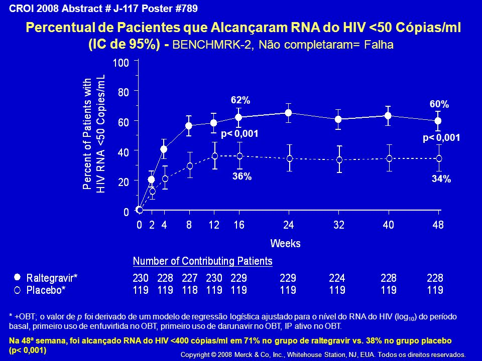 Copyright © 2008 Merck & Co., Inc., Whitehouse Station, New Jersey, USA, All Rights Reserved CROI 2008 Abstract # J-117 Poster #789 60% 34% p<0.001 62% 36% Percentual de Pacientes que Alcançaram RNA do HIV <50 Cópias/ml (IC de 95%) - BENCHMRK-2, Não completaram= Falha * +OBT; o valor de p foi derivado de um modelo de regressão logística ajustado para o nível do RNA do HIV (log 10 ) do período basal, primeiro uso de enfuvirtida no OBT, primeiro uso de darunavir no OBT, IP ativo no OBT.