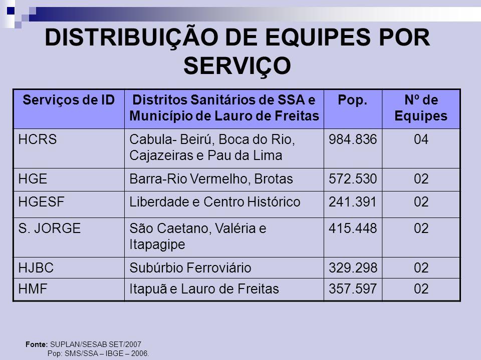 DISTRIBUIÇÃO DE EQUIPES POR SERVIÇO Serviços de IDDistritos Sanitários de SSA e Município de Lauro de Freitas Pop.Nº de Equipes HCRSCabula- Beirú, Boc