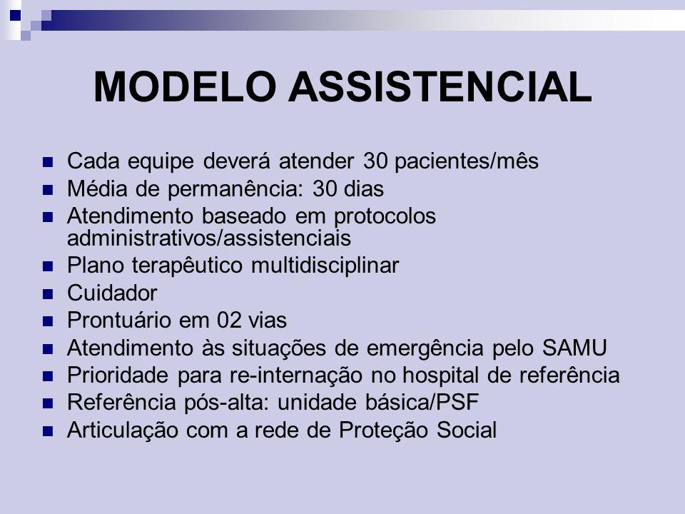 MODELO ASSISTENCIAL Cada equipe deverá atender 30 pacientes/mês Média de permanência: 30 dias Atendimento baseado em protocolos administrativos/assist
