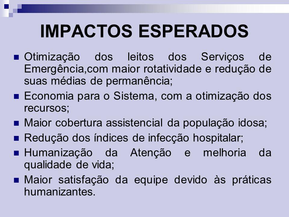Otimização dos leitos dos Serviços de Emergência,com maior rotatividade e redução de suas médias de permanência; Economia para o Sistema, com a otimiz