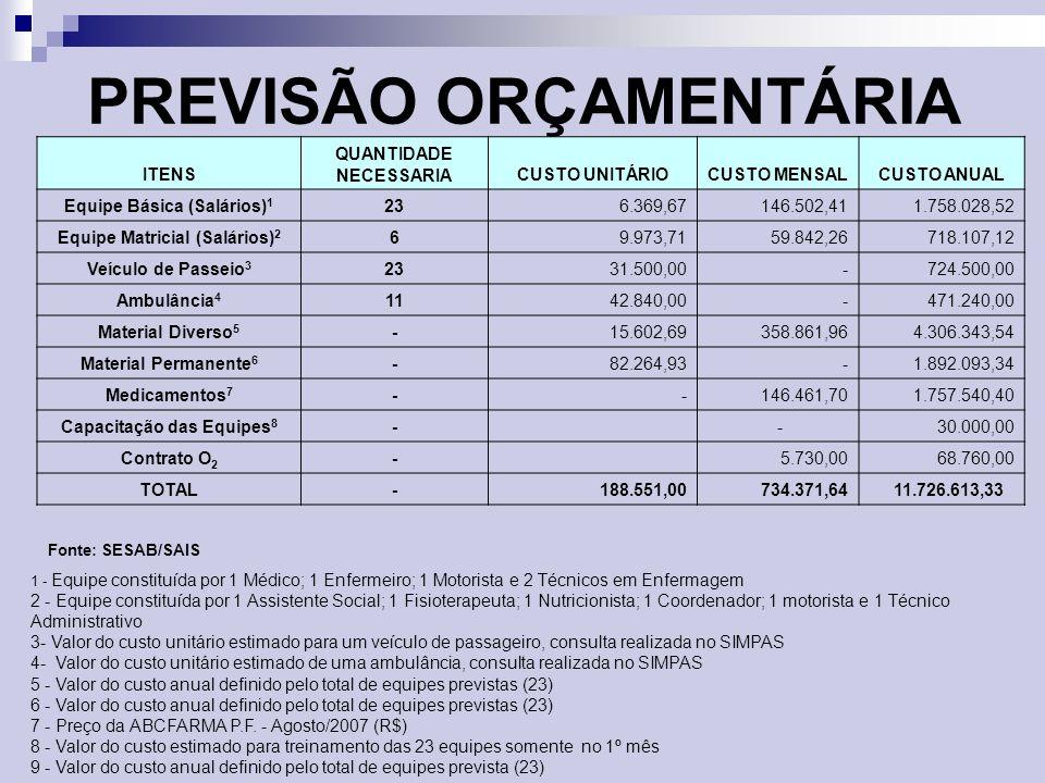 PREVISÃO ORÇAMENTÁRIA ITENS QUANTIDADE NECESSARIACUSTO UNITÁRIOCUSTO MENSALCUSTO ANUAL Equipe Básica (Salários) 1 23 6.369,67146.502,411.758.028,52 Eq