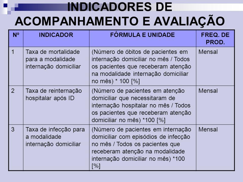 INDICADORES DE ACOMPANHAMENTO E AVALIAÇÃO NºINDICADORFÓRMULA E UNIDADEFREQ. DE PROD. 1Taxa de mortalidade para a modalidade internação domiciliar (Núm