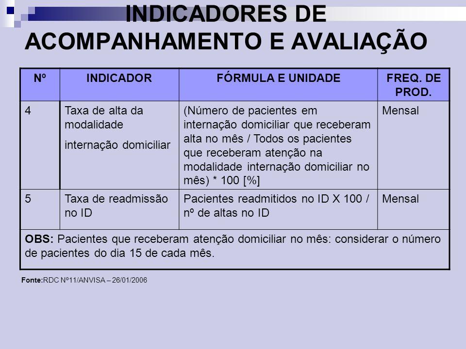 INDICADORES DE ACOMPANHAMENTO E AVALIAÇÃO NºINDICADORFÓRMULA E UNIDADEFREQ. DE PROD. 4Taxa de alta da modalidade internação domiciliar (Número de paci