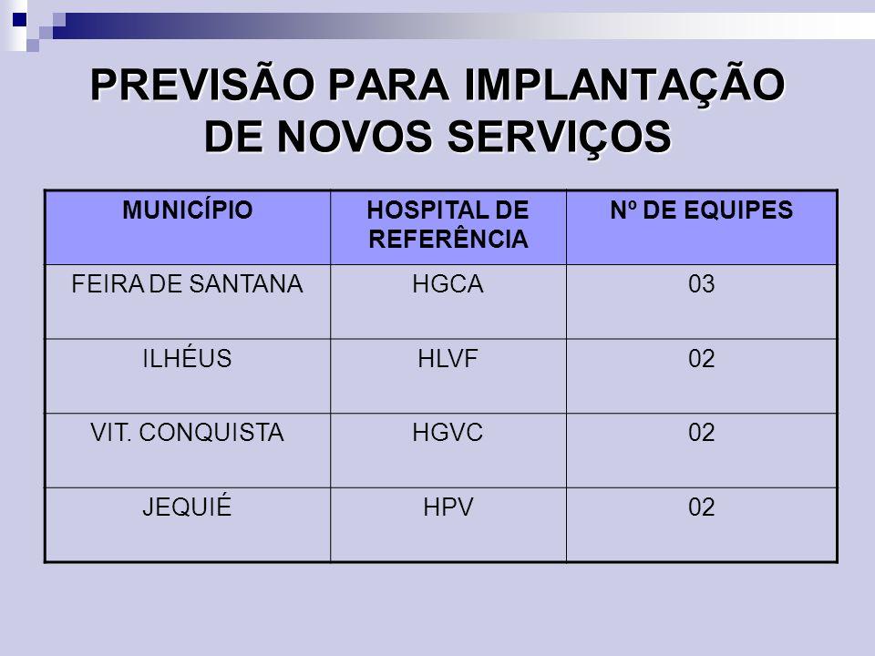 PREVISÃO PARA IMPLANTAÇÃO DE NOVOS SERVIÇOS MUNICÍPIOHOSPITAL DE REFERÊNCIA Nº DE EQUIPES FEIRA DE SANTANAHGCA03 ILHÉUSHLVF02 VIT. CONQUISTAHGVC02 JEQ