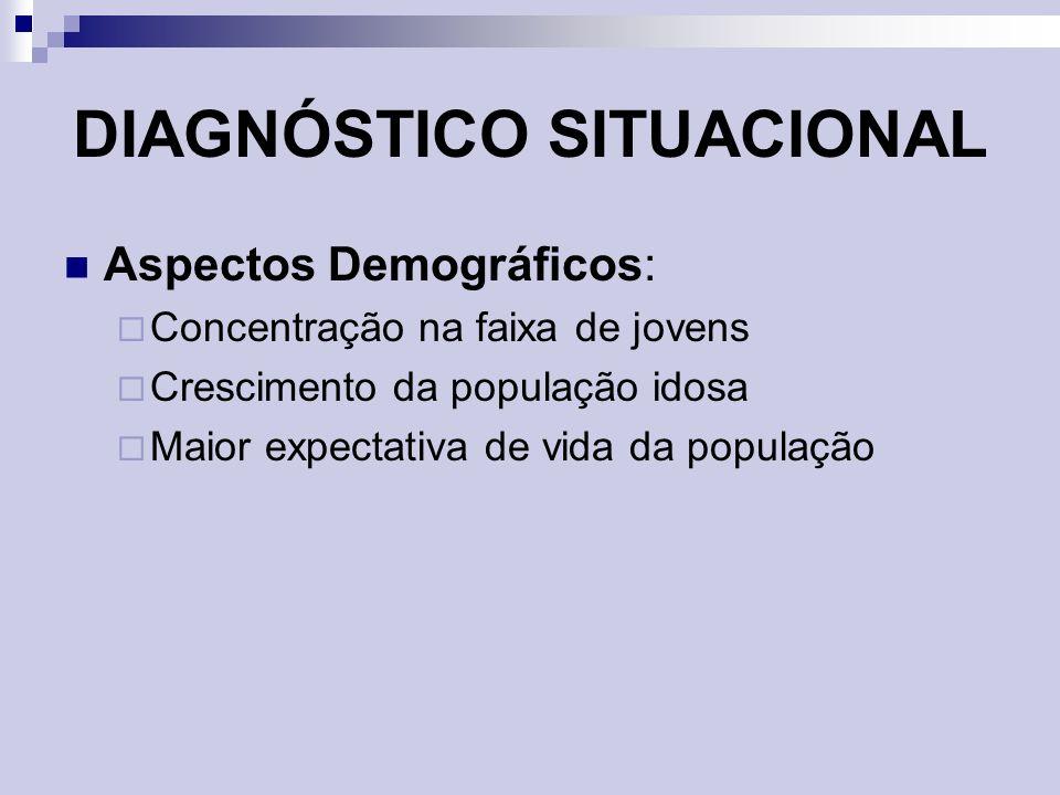 Aspectos Demográficos: Concentração na faixa de jovens Crescimento da população idosa Maior expectativa de vida da população DIAGNÓSTICO SITUACIONAL