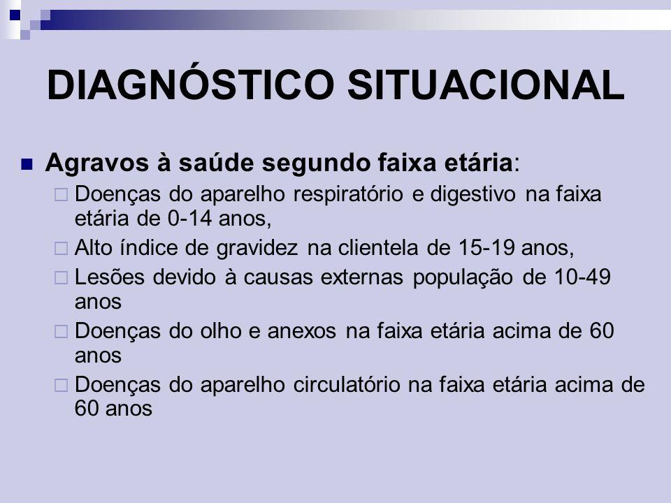 FLUXOGRAMA DE ATENDIMENTO ORIENTAÇÃO A FAMÍLIA DISCUSSÃO DO CASO PELA EQUIPE/CADASTRAMENTO PLANO DE ASSISTÊNCIA REAVALIAÇÃOALTA