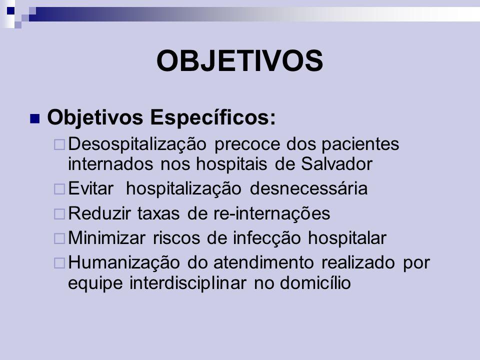 OBJETIVOS Objetivos Específicos: Desospitalização precoce dos pacientes internados nos hospitais de Salvador Evitar hospitalização desnecessária Reduz