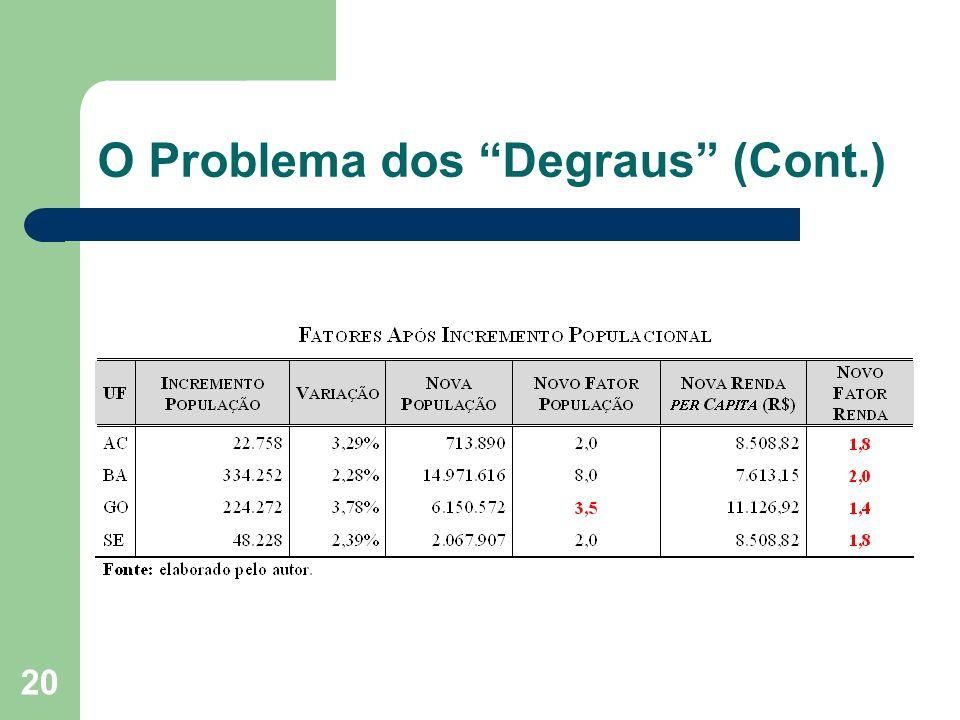 20 O Problema dos Degraus (Cont.)