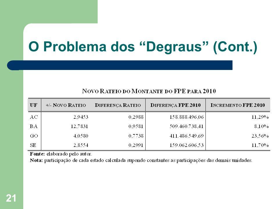 21 O Problema dos Degraus (Cont.)