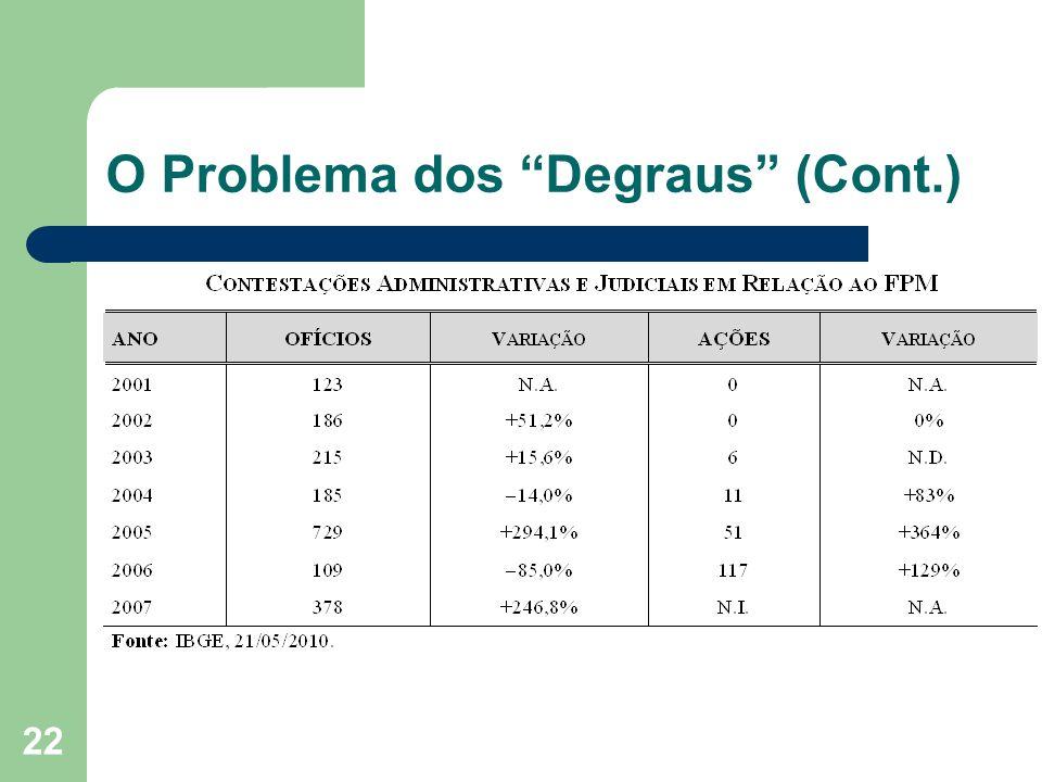 22 O Problema dos Degraus (Cont.)