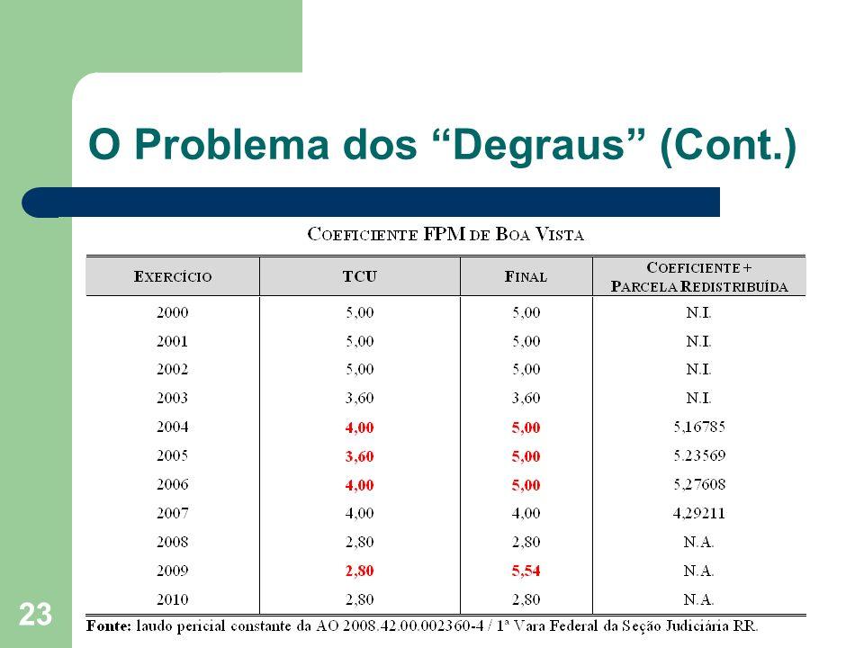 23 O Problema dos Degraus (Cont.)