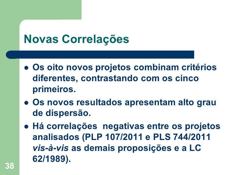 38 Novas Correlações Os oito novos projetos combinam critérios diferentes, contrastando com os cinco primeiros.