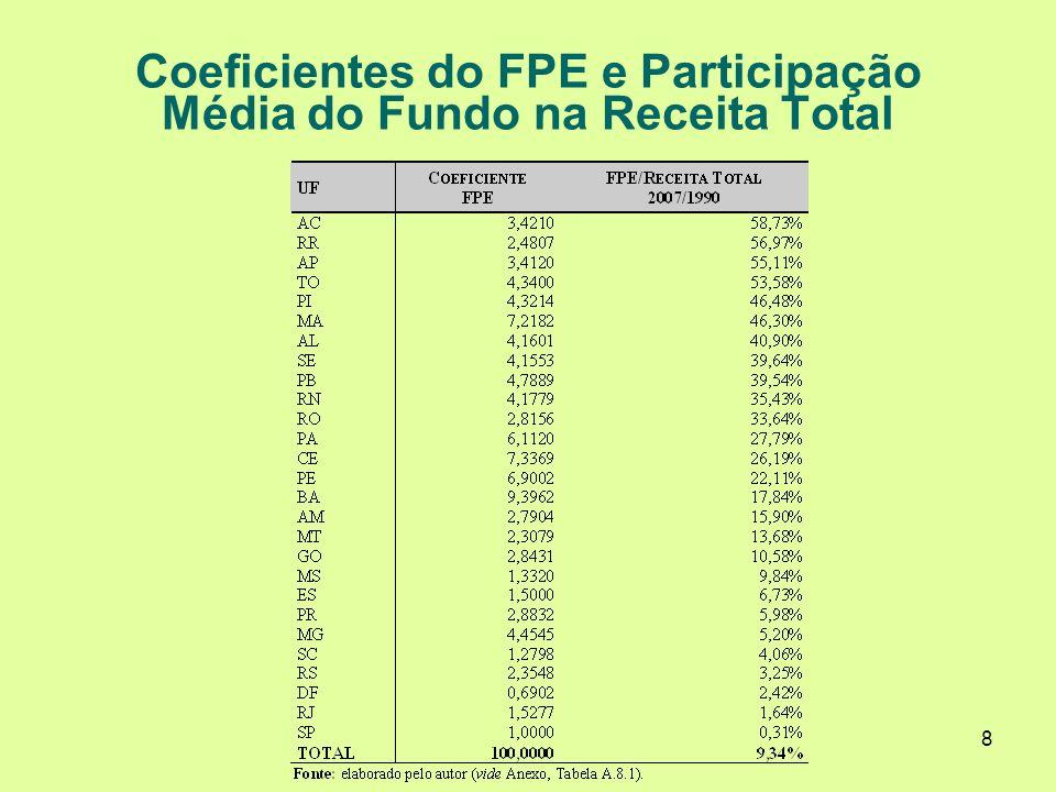 8 Coeficientes do FPE e Participação Média do Fundo na Receita Total