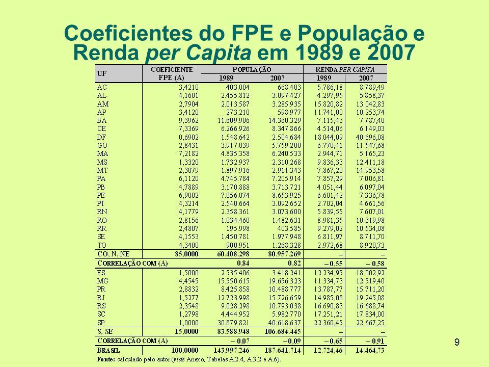 9 Coeficientes do FPE e População e Renda per Capita em 1989 e 2007