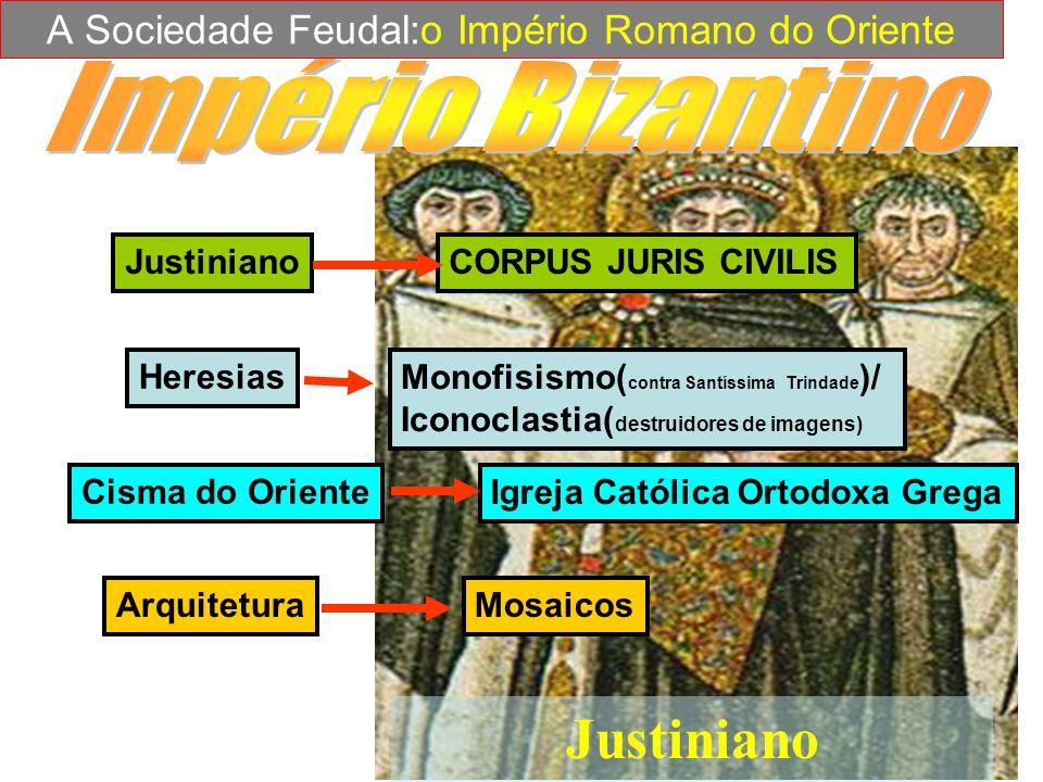 Justiniano CORPUS JURIS CIVILIS Heresias Monofisismo( contra Santíssima Trindade )/ Iconoclastia( destruidores de imagens) Cisma do Oriente Igreja Cat