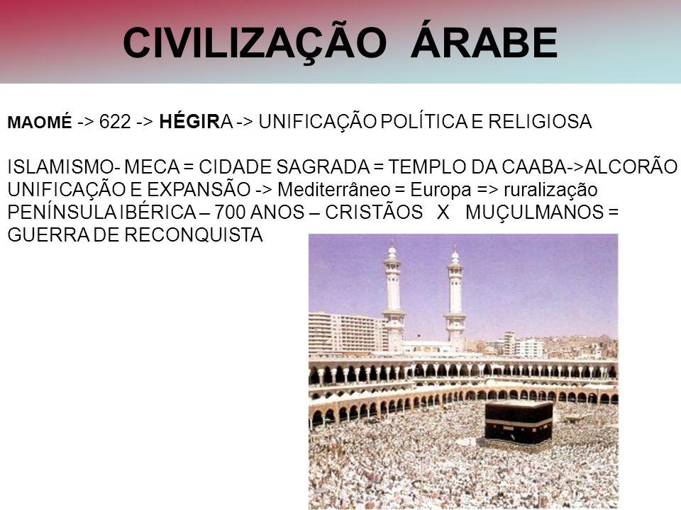 CIVILIZAÇÃO ÁRABE MAOMÉ -> 622 -> HÉGIRA -> UNIFICAÇÃO POLÍTICA E RELIGIOSA ISLAMISMO- MECA = CIDADE SAGRADA = TEMPLO DA CAABA->ALCORÃO UNIFICAÇÃO E E