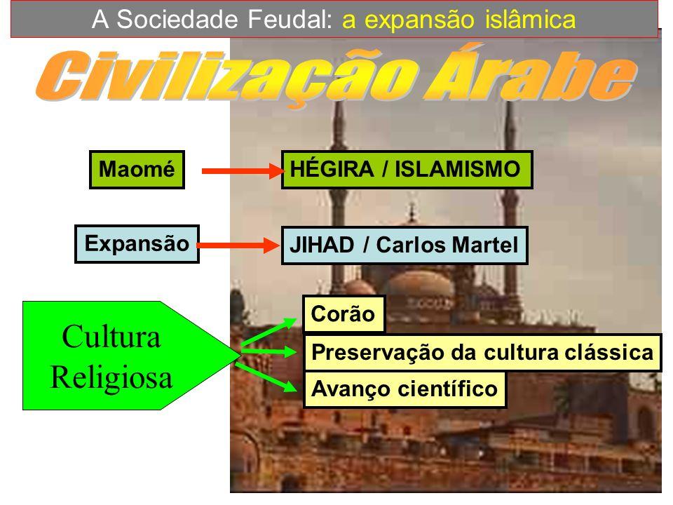 MaoméHÉGIRA / ISLAMISMO Expansão JIHAD / Carlos Martel Cultura Religiosa Corão Preservação da cultura clássica Avanço científico A Sociedade Feudal: a