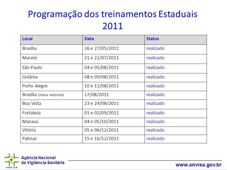 Programação dos treinamentos Estaduais 2011 LocalDataStatus Brasília26 e 27/05/2011realizado Maceió21 e 22/07/2011realizado São Paulo04 e 05/08/2011re