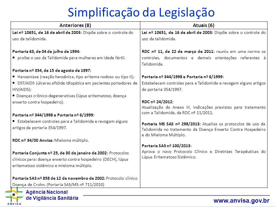 Simplificação da Legislação Anteriores (8)Atuais (6) Lei nº 10651, de 16 de abril de 2003: Dispõe sobre o controle do uso da talidomida. Portaria 63,