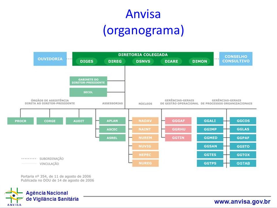 Anvisa (organograma)