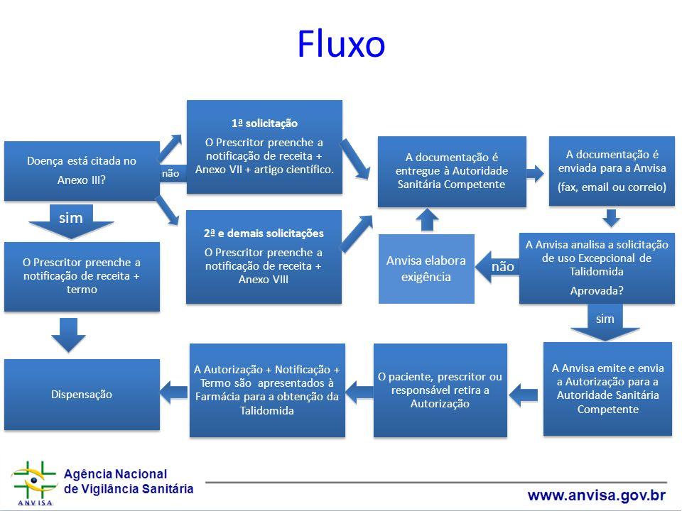 não Fluxo Doença está citada no Anexo III? 1ª solicitação O Prescritor preenche a notificação de receita + Anexo VII + artigo científico. 2ª e demais