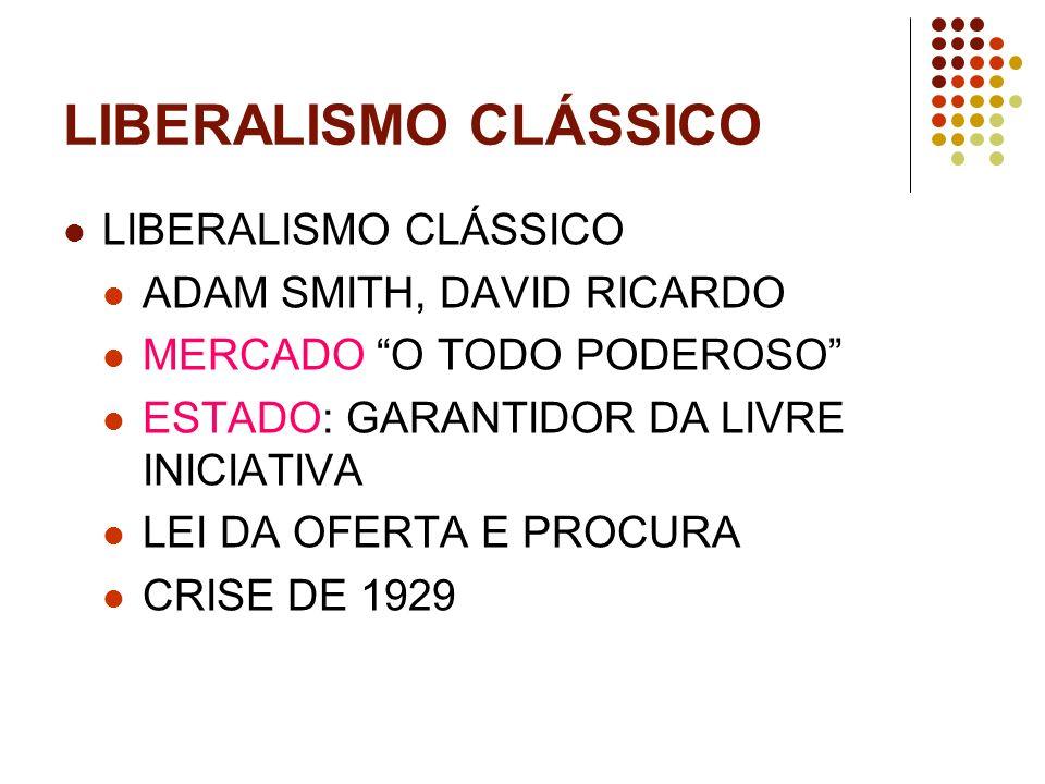 LIBERALISMO CLÁSSICO ADAM SMITH, DAVID RICARDO MERCADO O TODO PODEROSO ESTADO: GARANTIDOR DA LIVRE INICIATIVA LEI DA OFERTA E PROCURA CRISE DE 1929