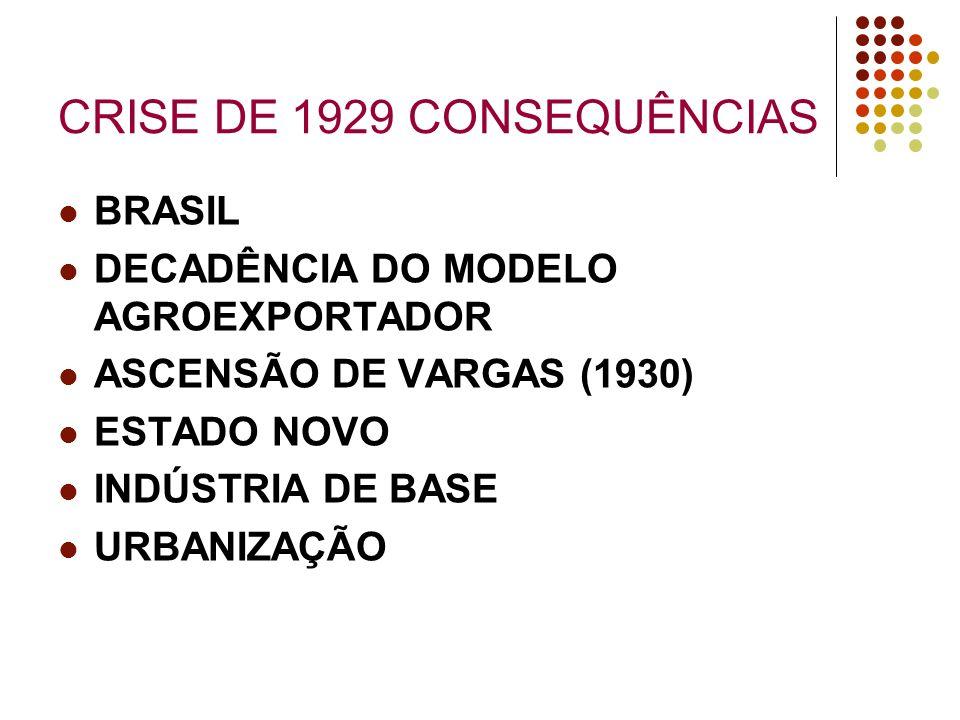 CRISE DE 1929 CONSEQUÊNCIAS BRASIL DECADÊNCIA DO MODELO AGROEXPORTADOR ASCENSÃO DE VARGAS (1930) ESTADO NOVO INDÚSTRIA DE BASE URBANIZAÇÃO