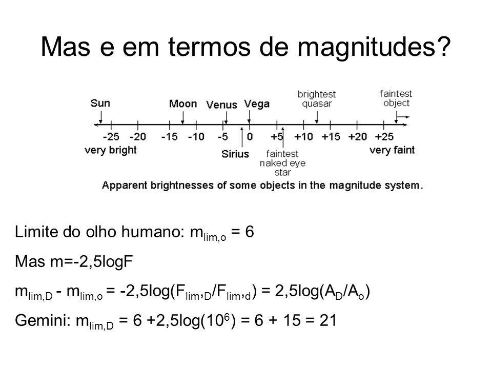 Lei de Hubble V = H 0 d(z) H 0 = 75 km/(s Mpc) = 23km/(s Mal) Gravidade desacelera a expansão do Universo –> massa do Universo!