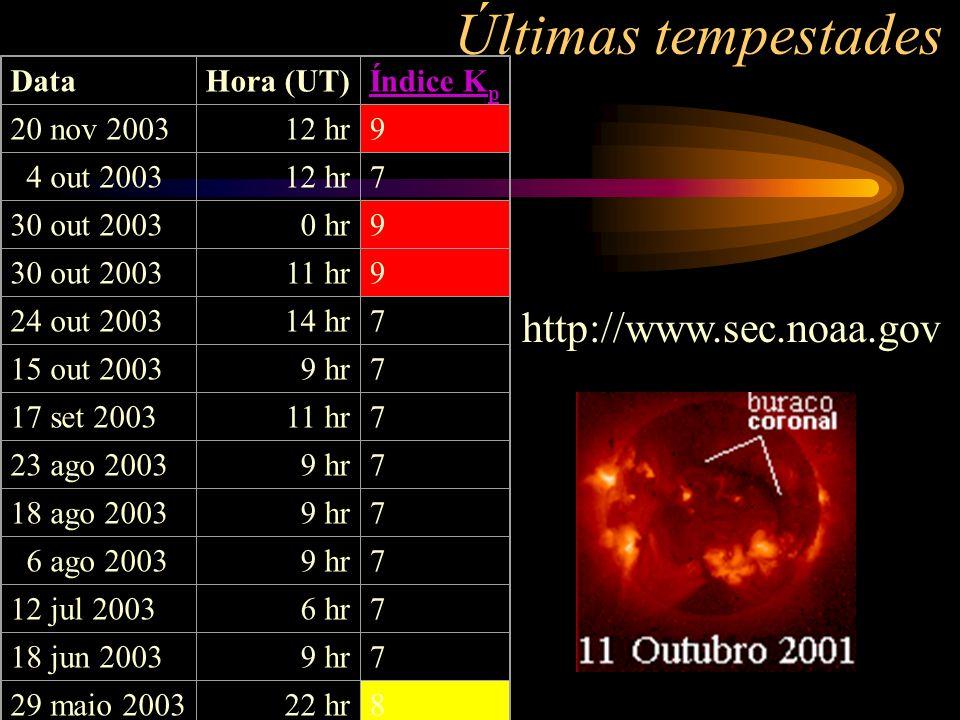 http://www.sec.noaa.gov DataHora (UT)Índice K p 20 nov 200312 hr9 4 out 200312 hr7 30 out 20030 hr9 30 out 200311 hr9 24 out 200314 hr7 15 out 20039 h