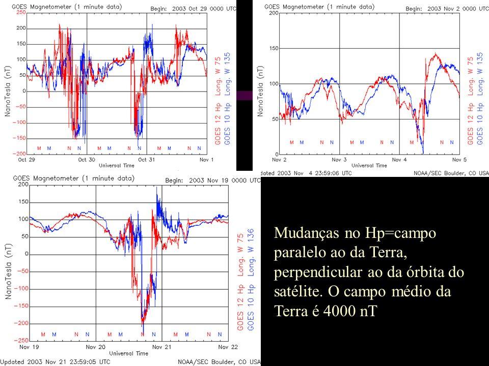 Mudanças no Hp=campo paralelo ao da Terra, perpendicular ao da órbita do satélite. O campo médio da Terra é 4000 nT