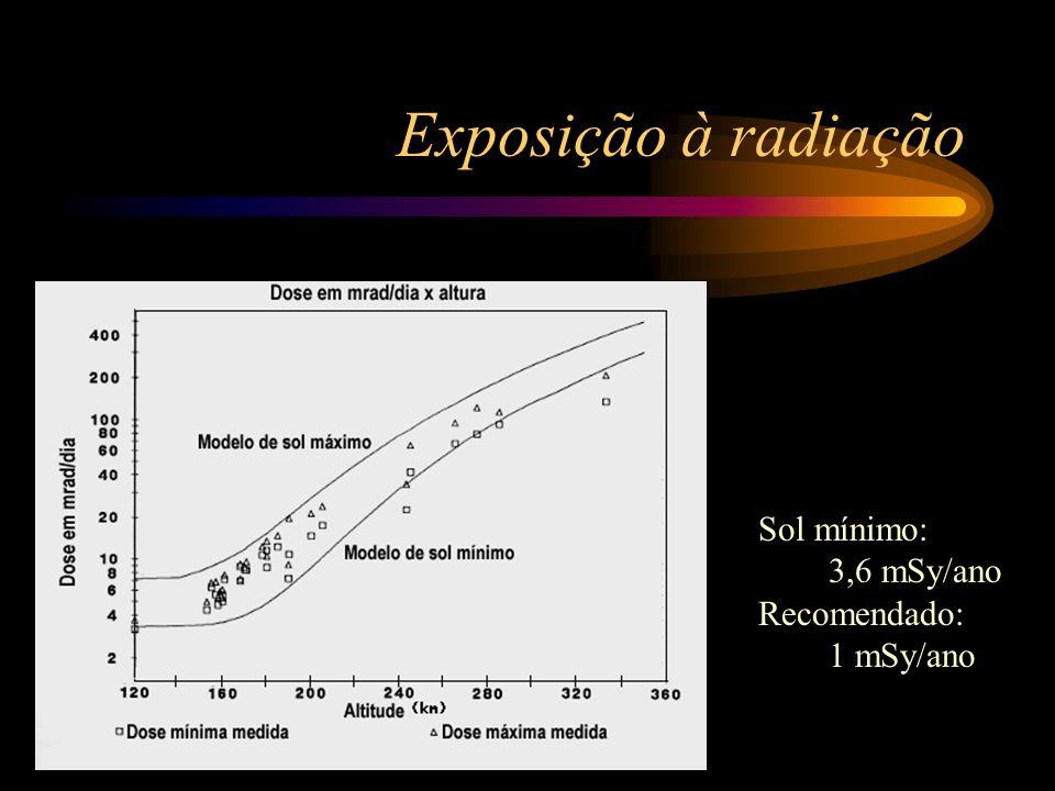 Exposição à radiação Sol mínimo: 3,6 mSy/ano Recomendado: 1 mSy/ano