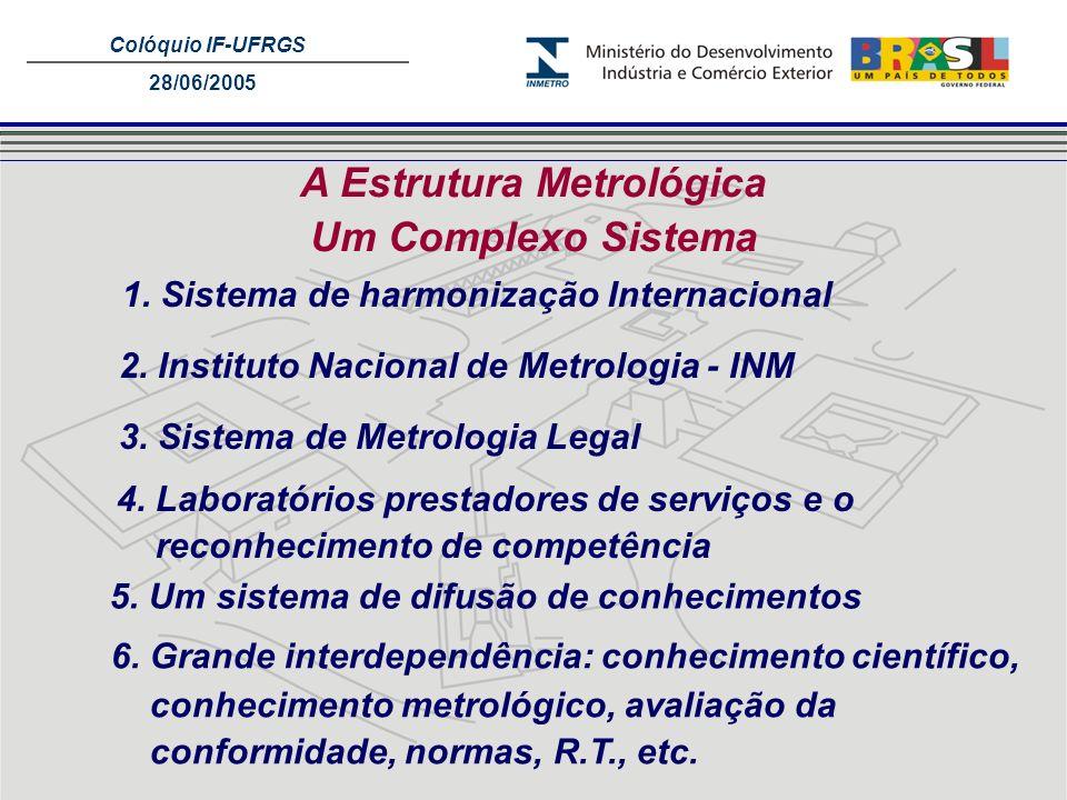 Colóquio IF-UFRGS 28/06/2005 A Estrutura Metrológica Um Complexo Sistema 2. Instituto Nacional de Metrologia - INM 3. Sistema de Metrologia Legal 4. L