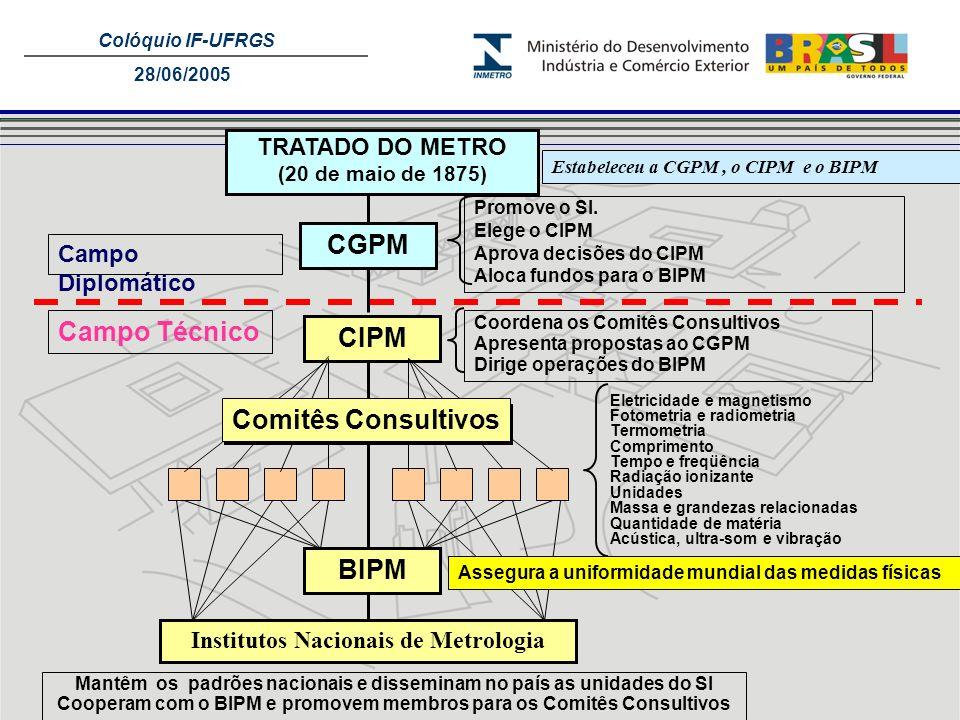 Colóquio IF-UFRGS 28/06/2005 TRATADO DO METRO (20 de maio de 1875) Estabeleceu a CGPM, o CIPM e o BIPM CGPM Promove o SI. Elege o CIPM Aprova decisões