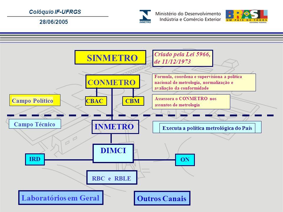 Colóquio IF-UFRGS 28/06/2005 SINMETRO Criado pela Lei 5966, de 11/12/1973 CONMETRO Formula, coordena e supervisiona a política nacional de metrologia,