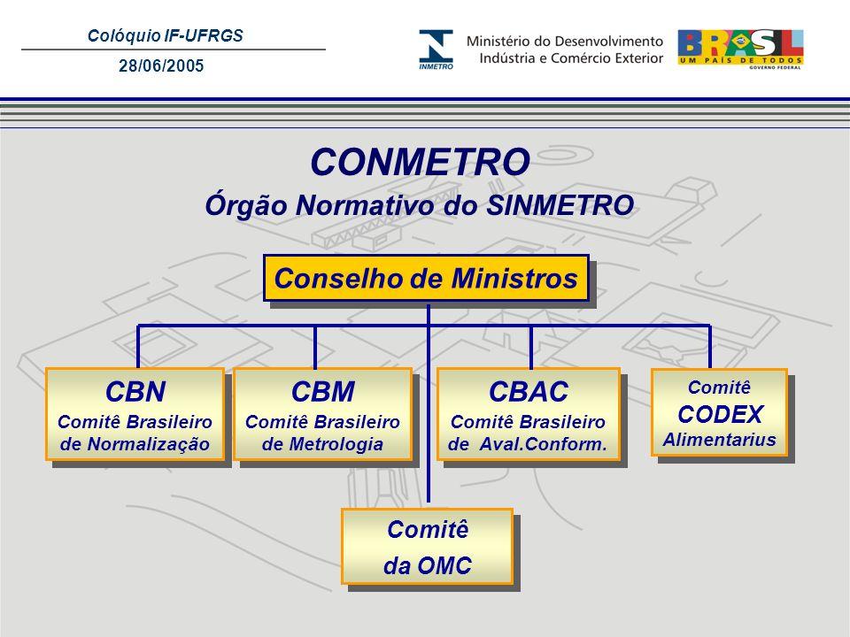 Colóquio IF-UFRGS 28/06/2005 CONMETRO Órgão Normativo do SINMETRO Conselho de Ministros CBN Comitê Brasileiro de Normalização CBN Comitê Brasileiro de