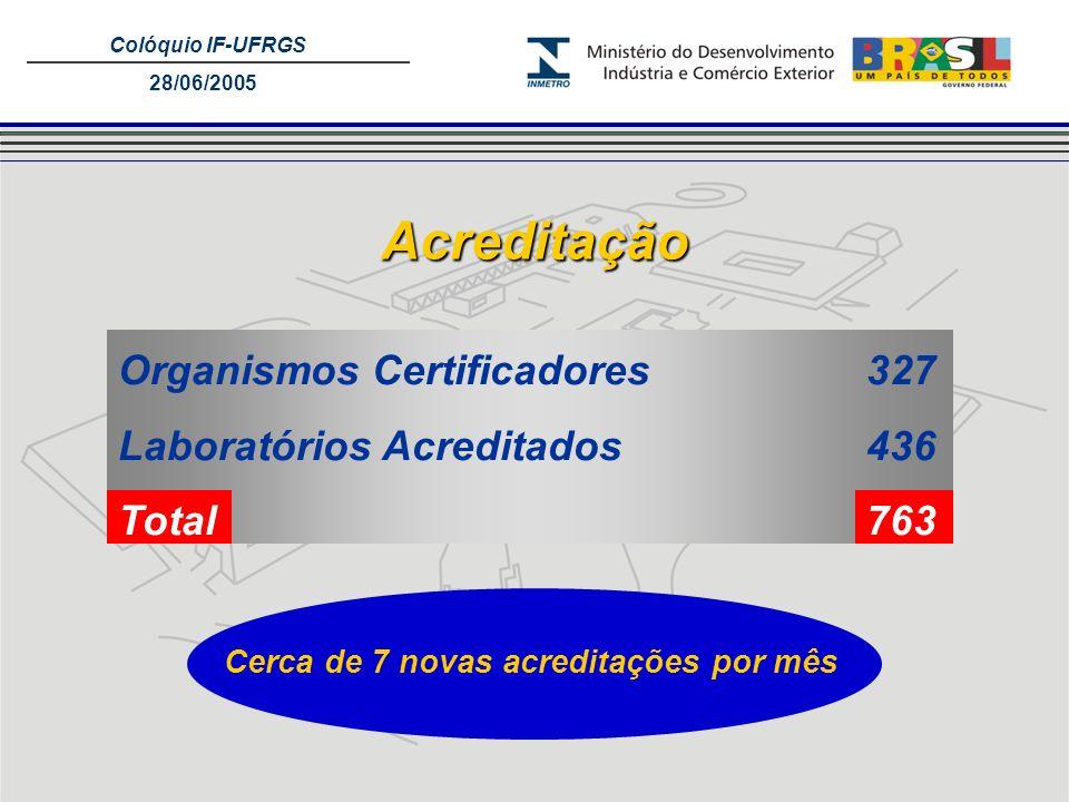 Colóquio IF-UFRGS 28/06/2005 Acreditação Organismos Certificadores327 Laboratórios Acreditados 436 Total763 Cerca de 7 novas acreditações por mês