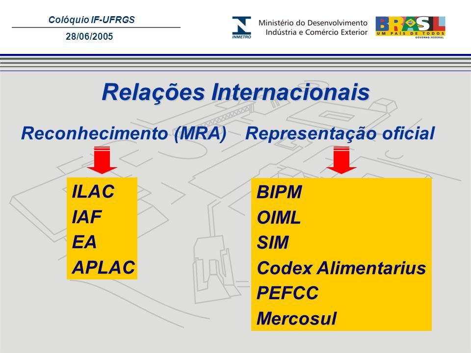 Colóquio IF-UFRGS 28/06/2005 Relações Internacionais Reconhecimento (MRA) ILAC IAF EA APLAC BIPM OIML SIM Codex Alimentarius PEFCC Mercosul Representa