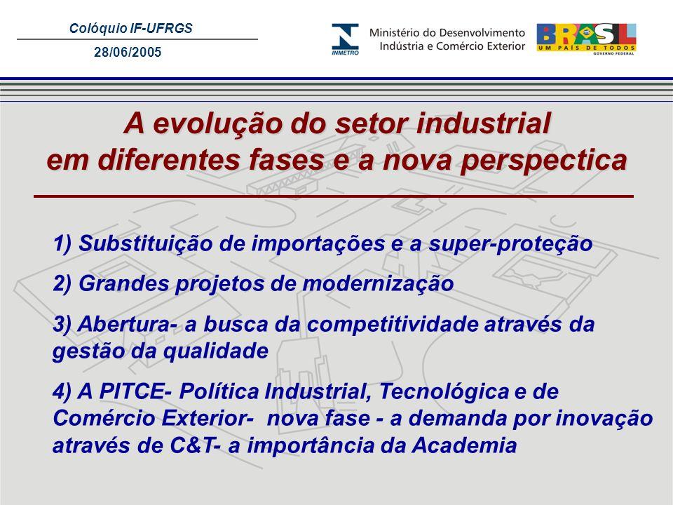 Colóquio IF-UFRGS 28/06/2005 A evolução do setor industrial em diferentes fases e a nova perspectica 1) Substituição de importações e a super-proteção