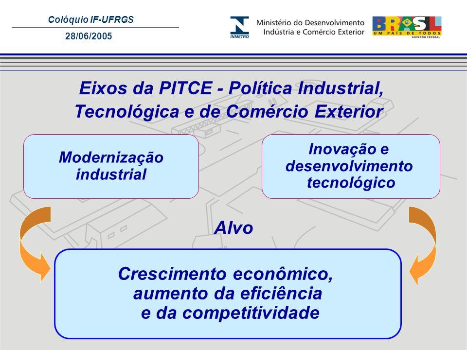Colóquio IF-UFRGS 28/06/2005 Modernização industrial Crescimento econômico, aumento da eficiência e da competitividade Inovação e desenvolvimento tecn