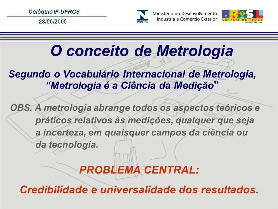 Colóquio IF-UFRGS 28/06/2005 O conceito de Metrologia Segundo o Vocabulário Internacional de Metrologia, Metrologia é a Ciência da Medição OBS. A metr
